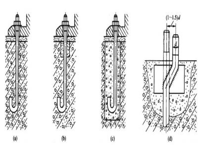 地脚螺栓,地脚螺栓安装